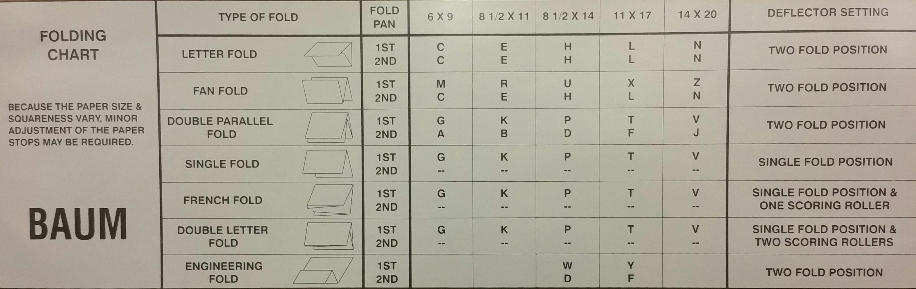 714-fold-chart1.jpg